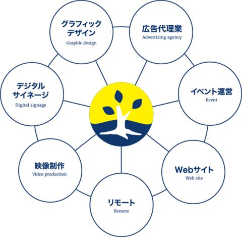 6つのビジネス